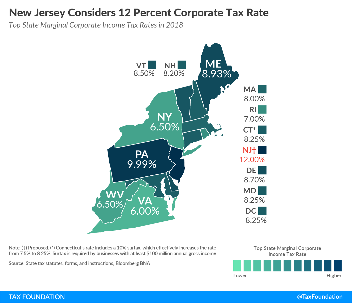 New Jersey Considers 12 Percent Corporate Tax Rate