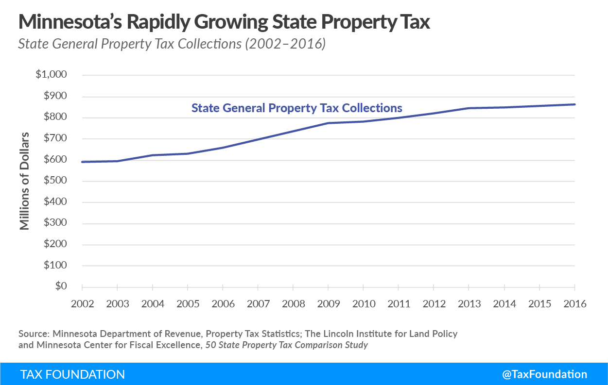 Minnesota's Rapidly Growing State Property Tax: State General Property Tax Collections (2002–2016)