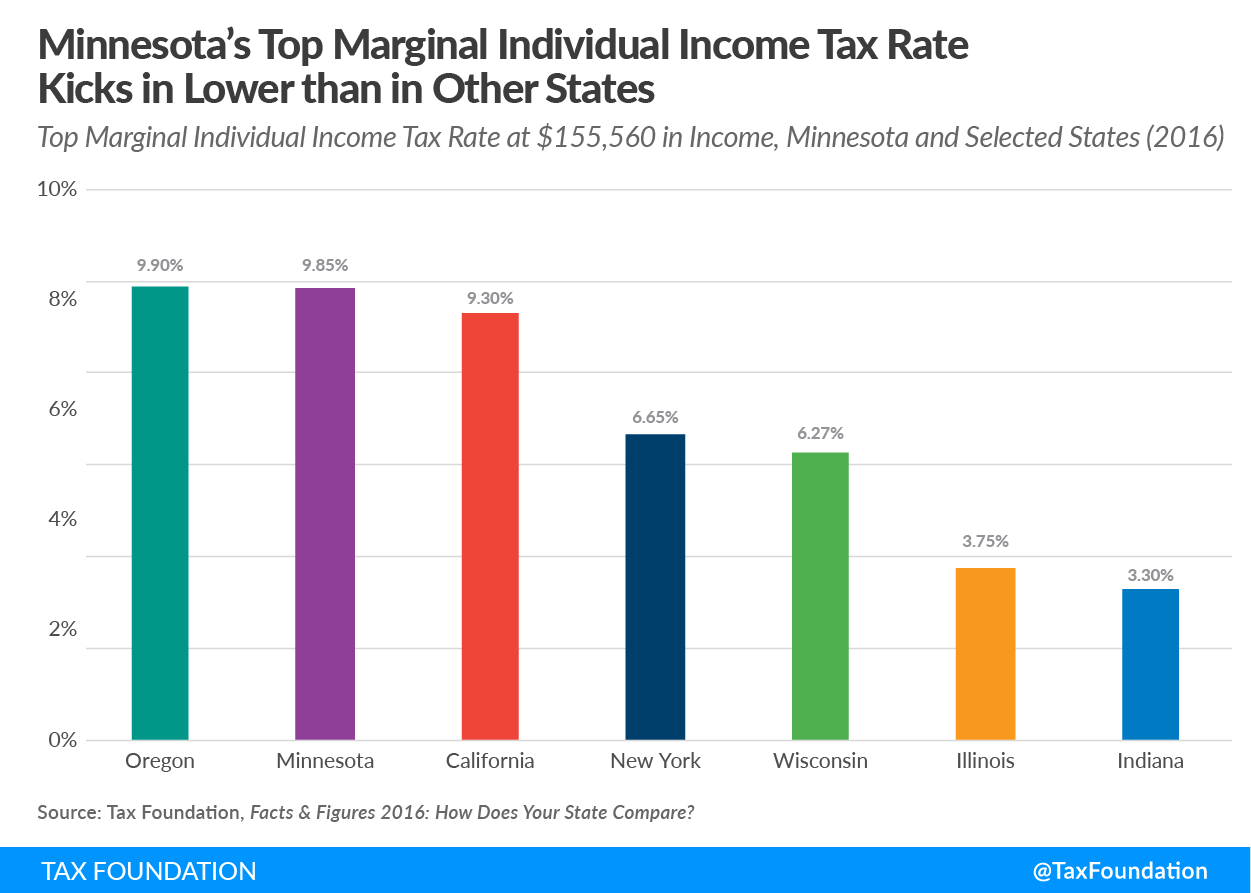 Minnesota's Top Marginal Individual Income Tax Rate Kicks in Lower than in Other States:: Top Marginal Individual Income Tax Rate at $155,560 in Income, Minnesota and Selected States (2016)