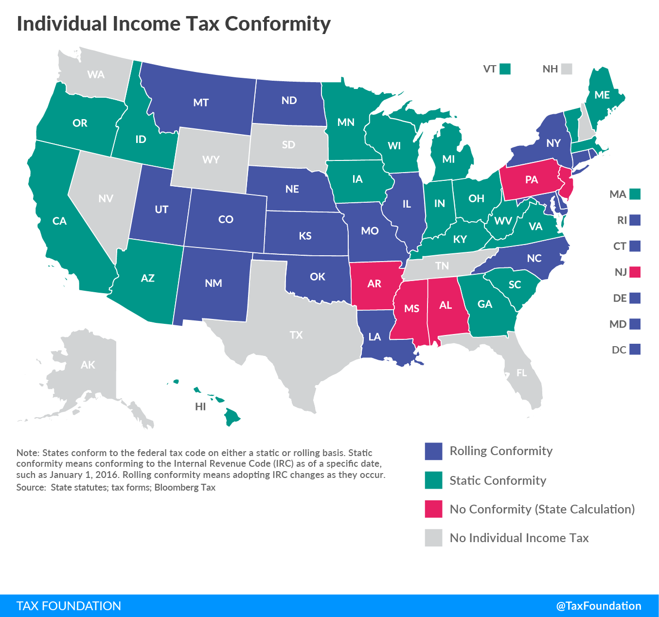 Individual Income Tax Conformity