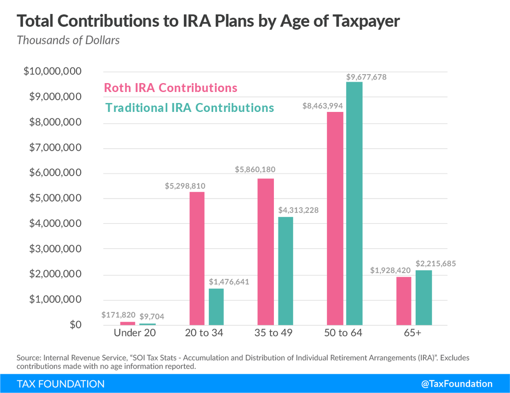 New IRS Data Shows Most IRA Contributions Were Made by