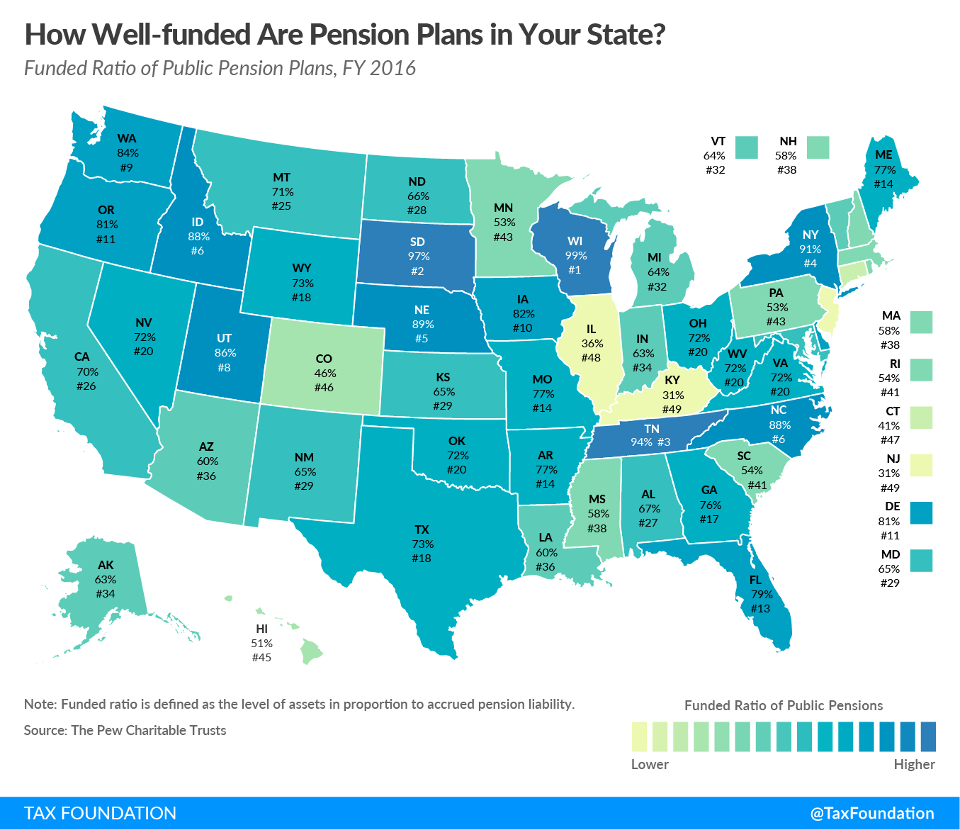 Pensions Funding Ratio Tax Foundation