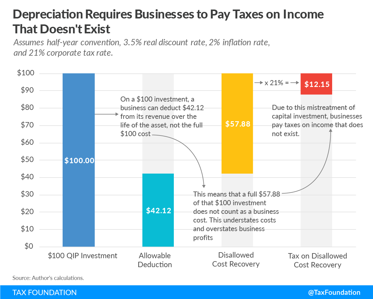 Depreciation Requires Businesses to Pay Taxes on Income That Doesn't Exist