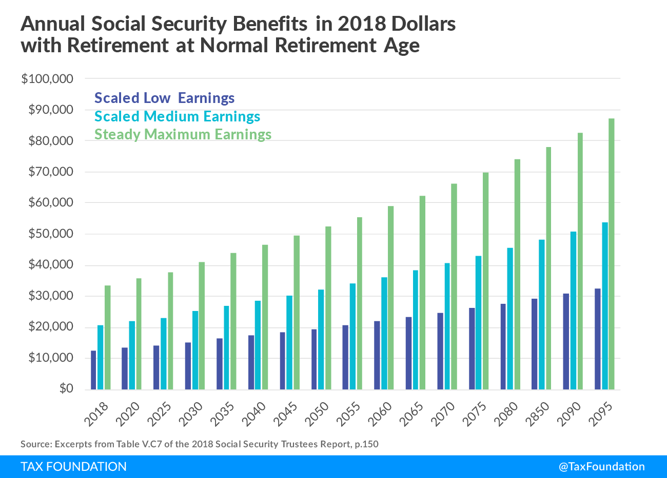 Annual Social Security Benefits