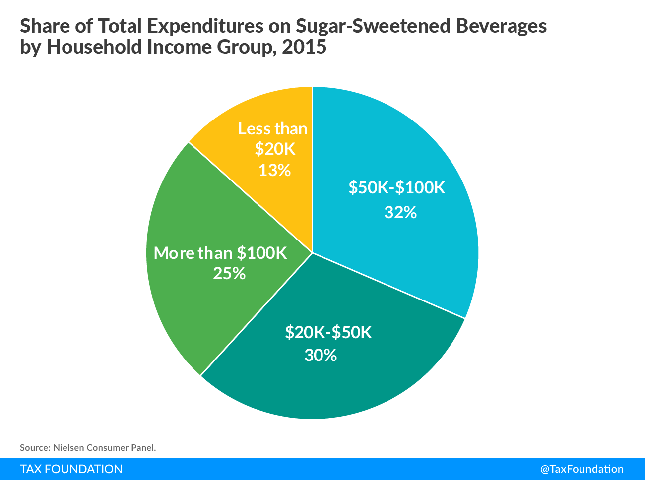 Share of Total Expenditures on Sugar-Sweetened Beverages by Household Income Group Pie Chart