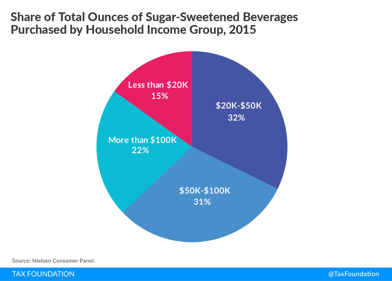 Share of Total Ounces of Sugar-Sweetened Beverages Purchased by Household Income Group Pie Chart