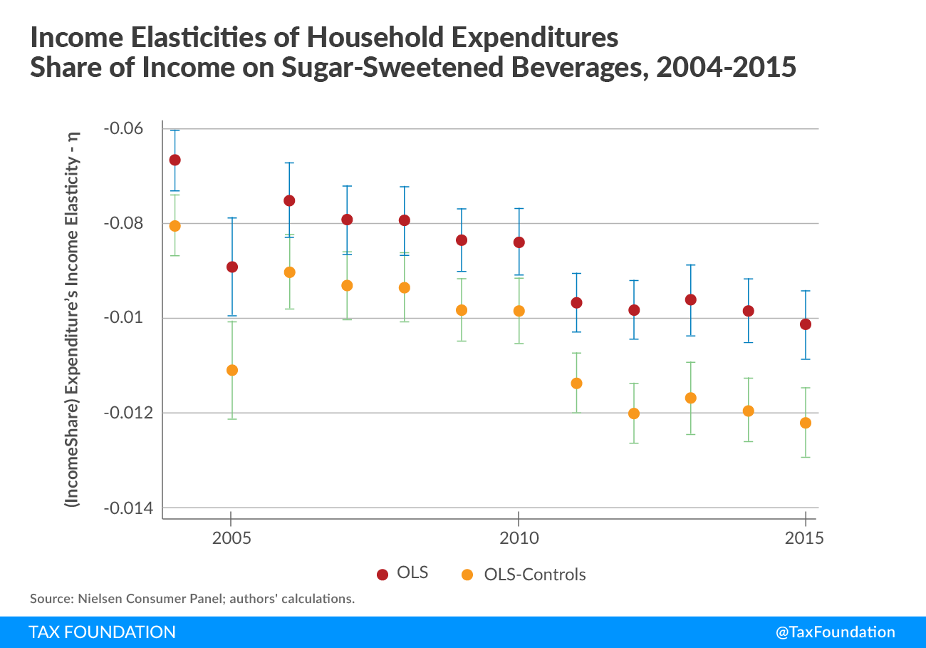 Income Elasticities of Household Expenditures Share of Income on Sugar-Sweetened Beverages