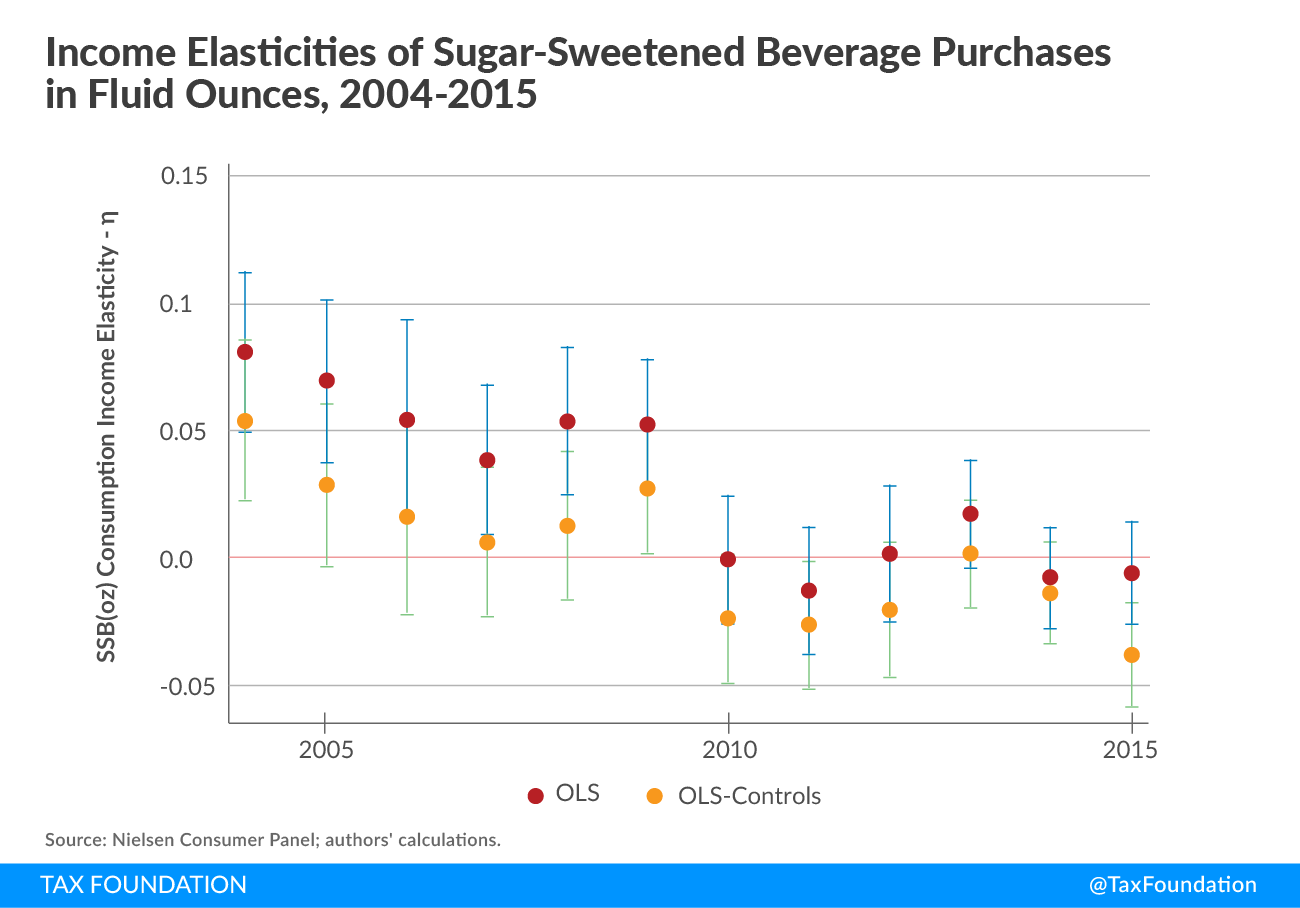 Income Elasticities of Sugar-Sweetened Beverage Purchases in Fluid Ounces