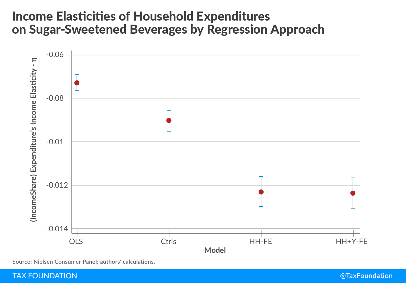 Income Elasticities of Household Expenditures on Sugar-Sweetened Beverages by Regression Approach