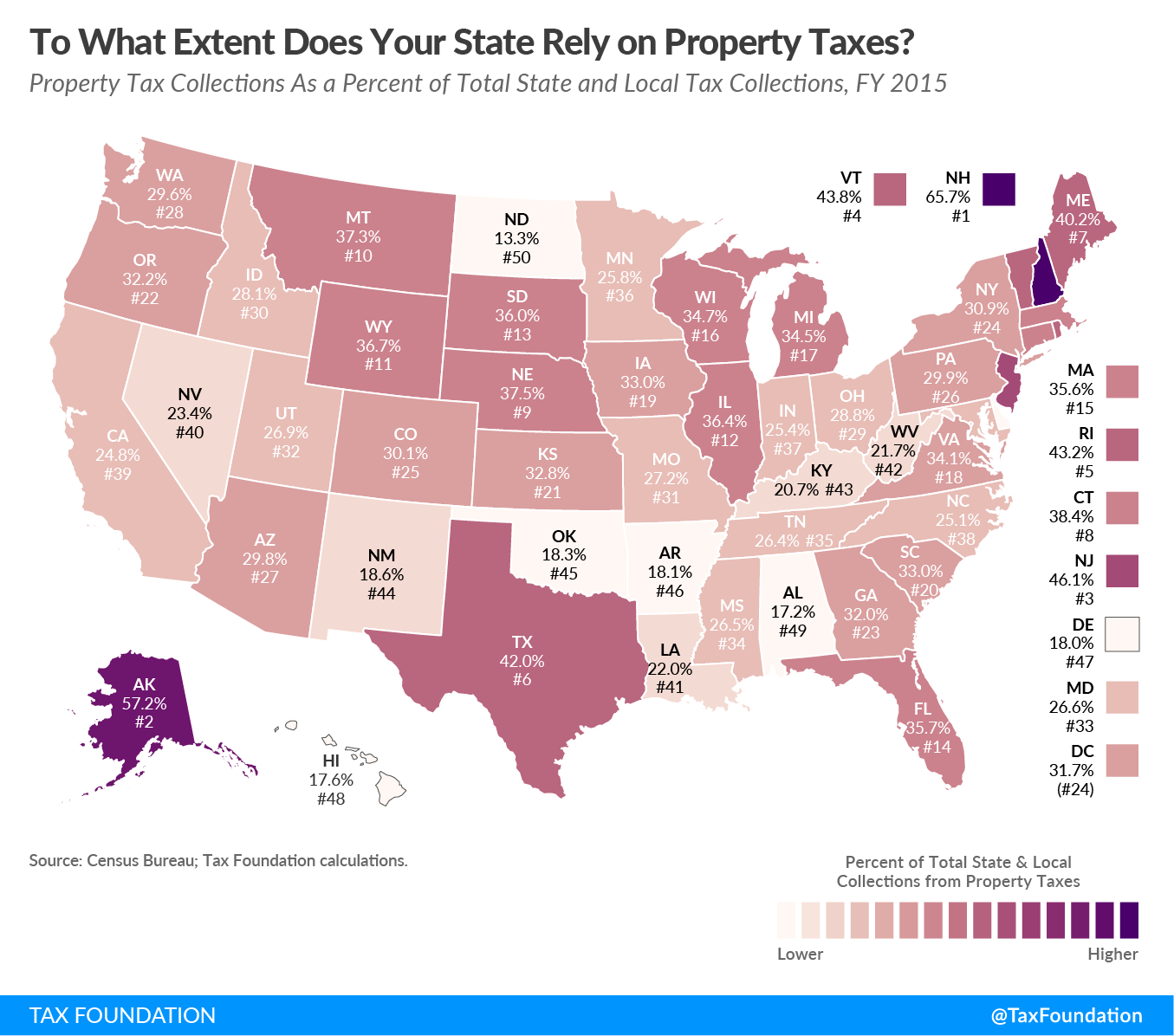 State Reliance on Property Tax Rankings 2018