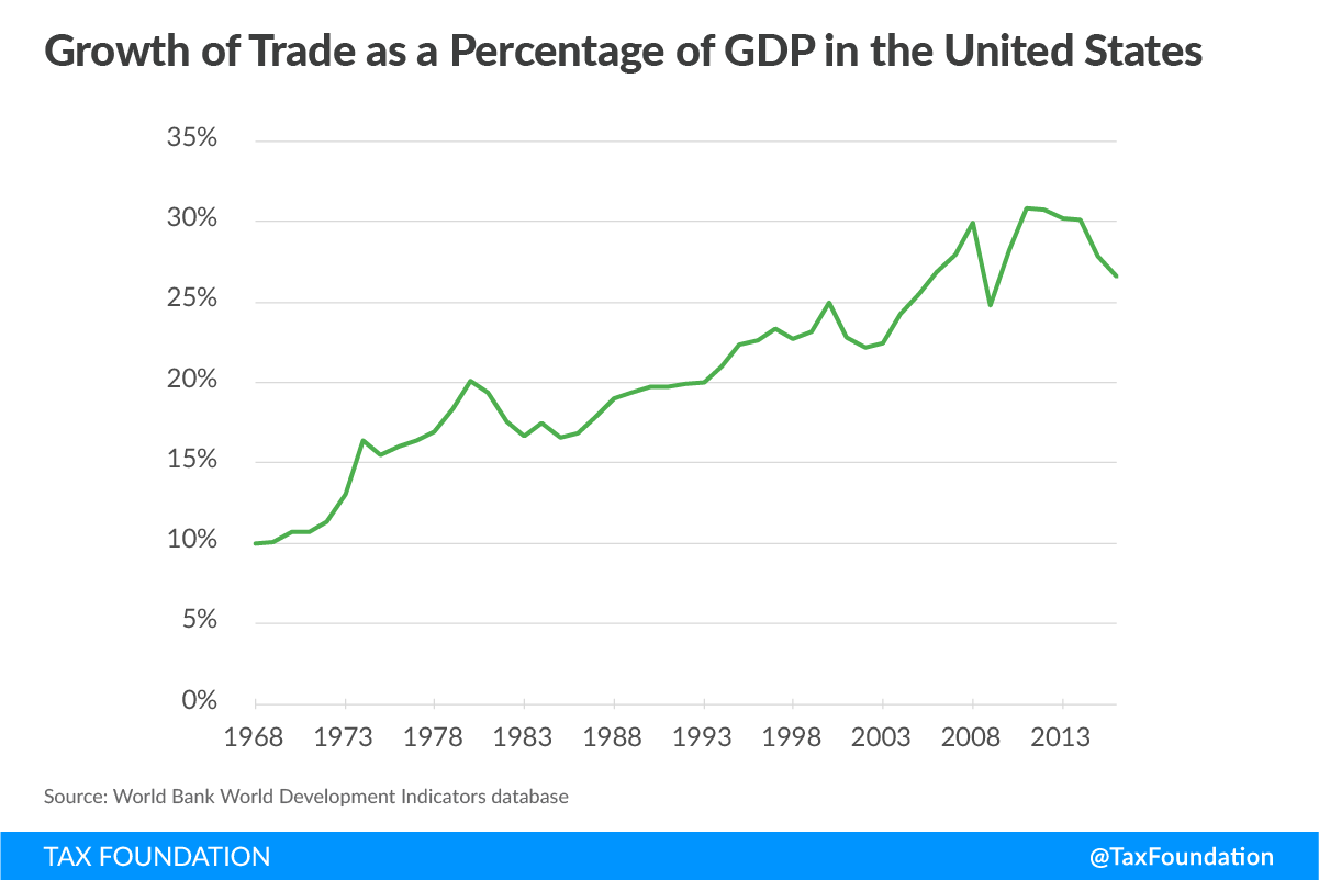 Impact of Trade and Tariffs on the United States Graph