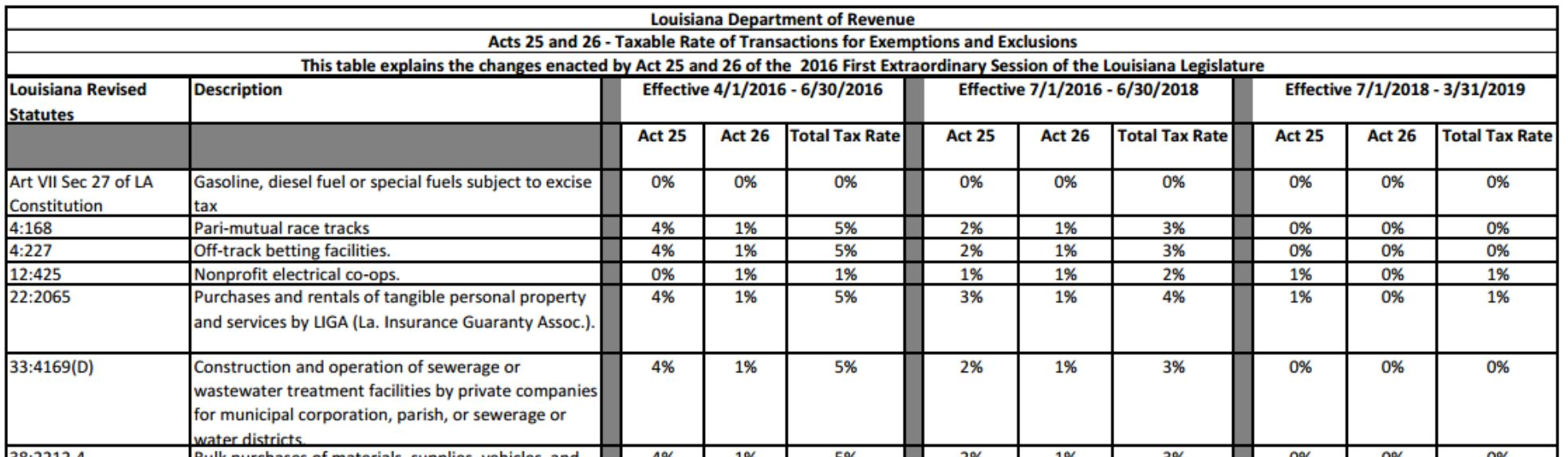 Louisiana sales tax, online sales tax wayfair