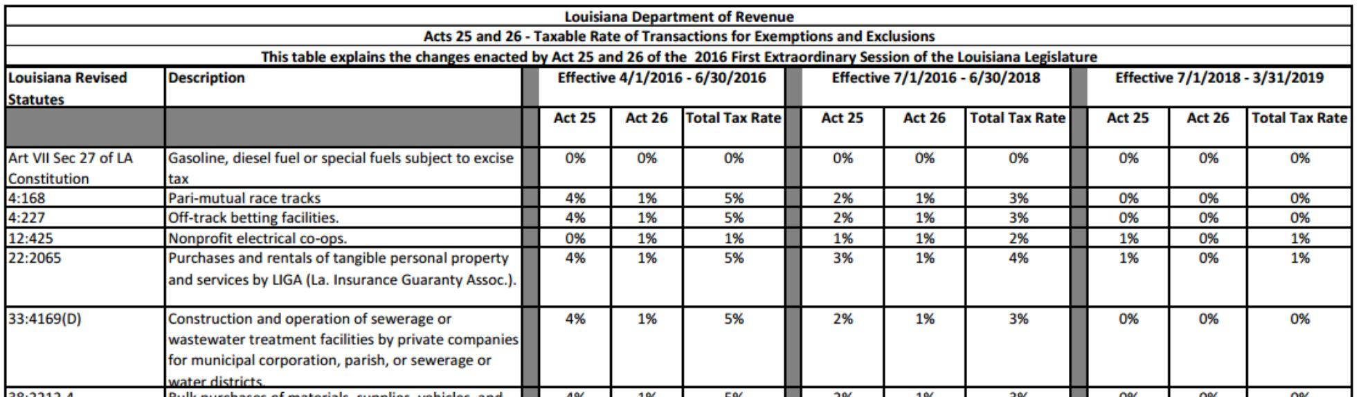 Louisiana sales tax, online sales tax wayfair
