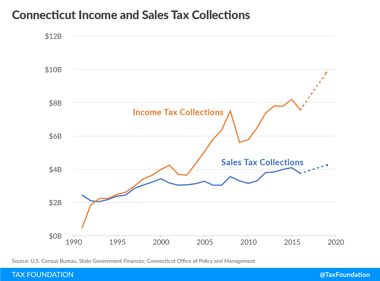 Connecticut Income and Sales Tax Collections
