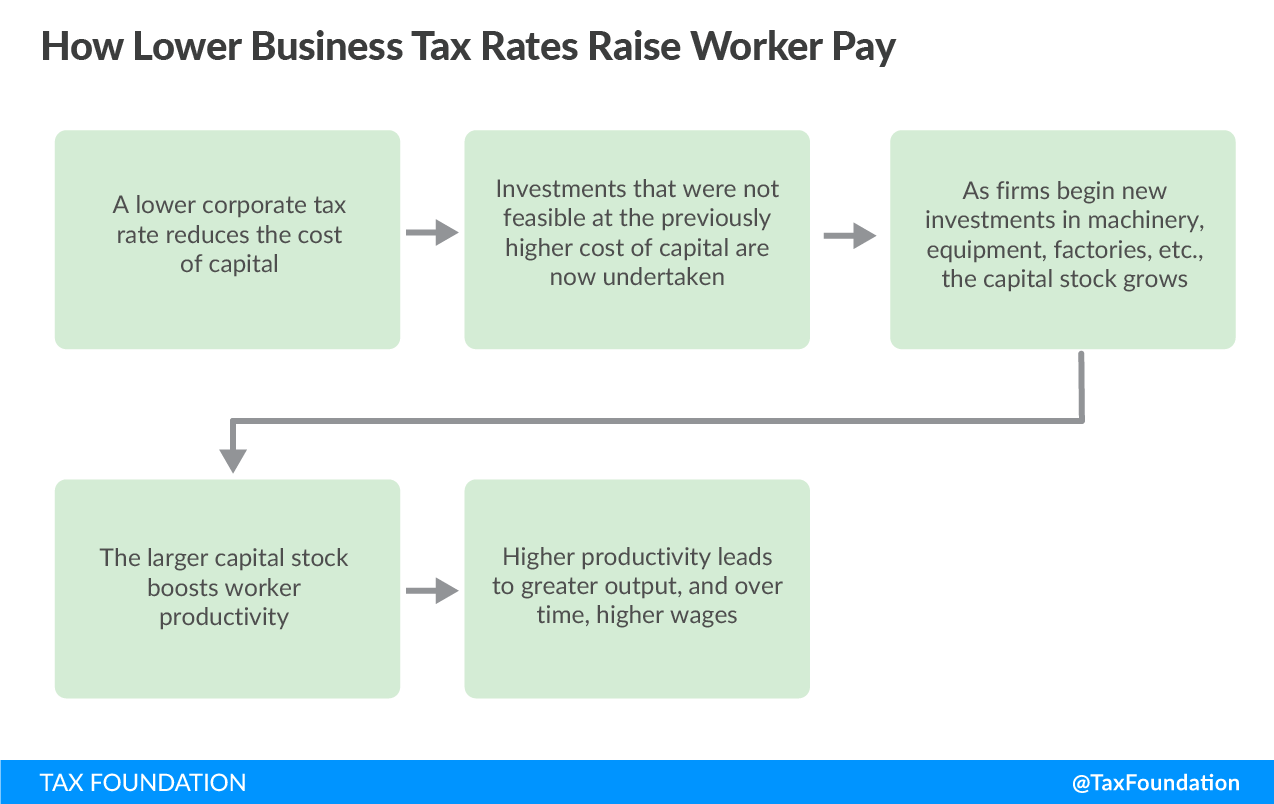 Figure 1: Lower Corporate Tax Rate Reduces the Cost of Capital
