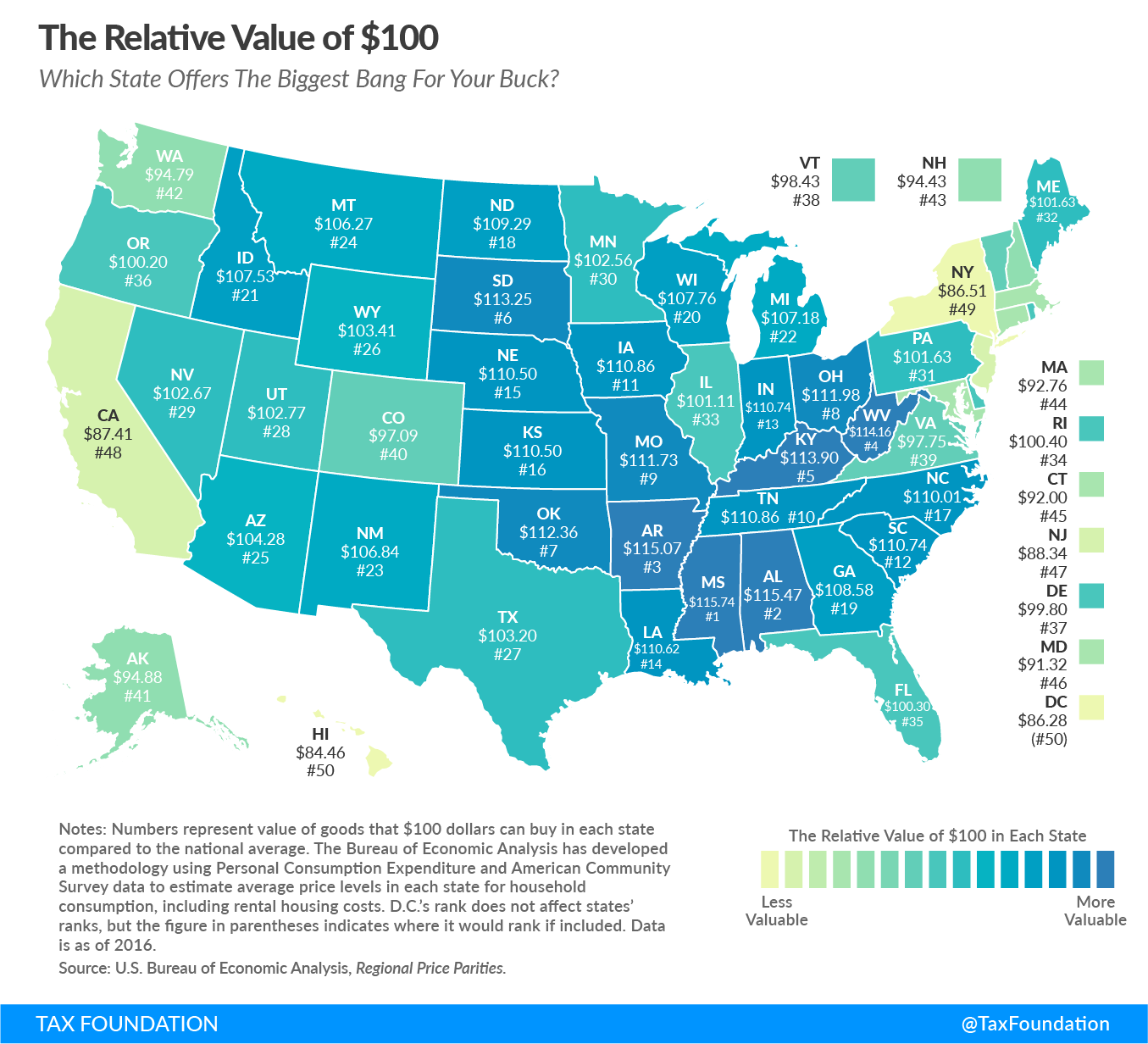Biggest Bang For Your Buck States In 2018 Tax Foundation