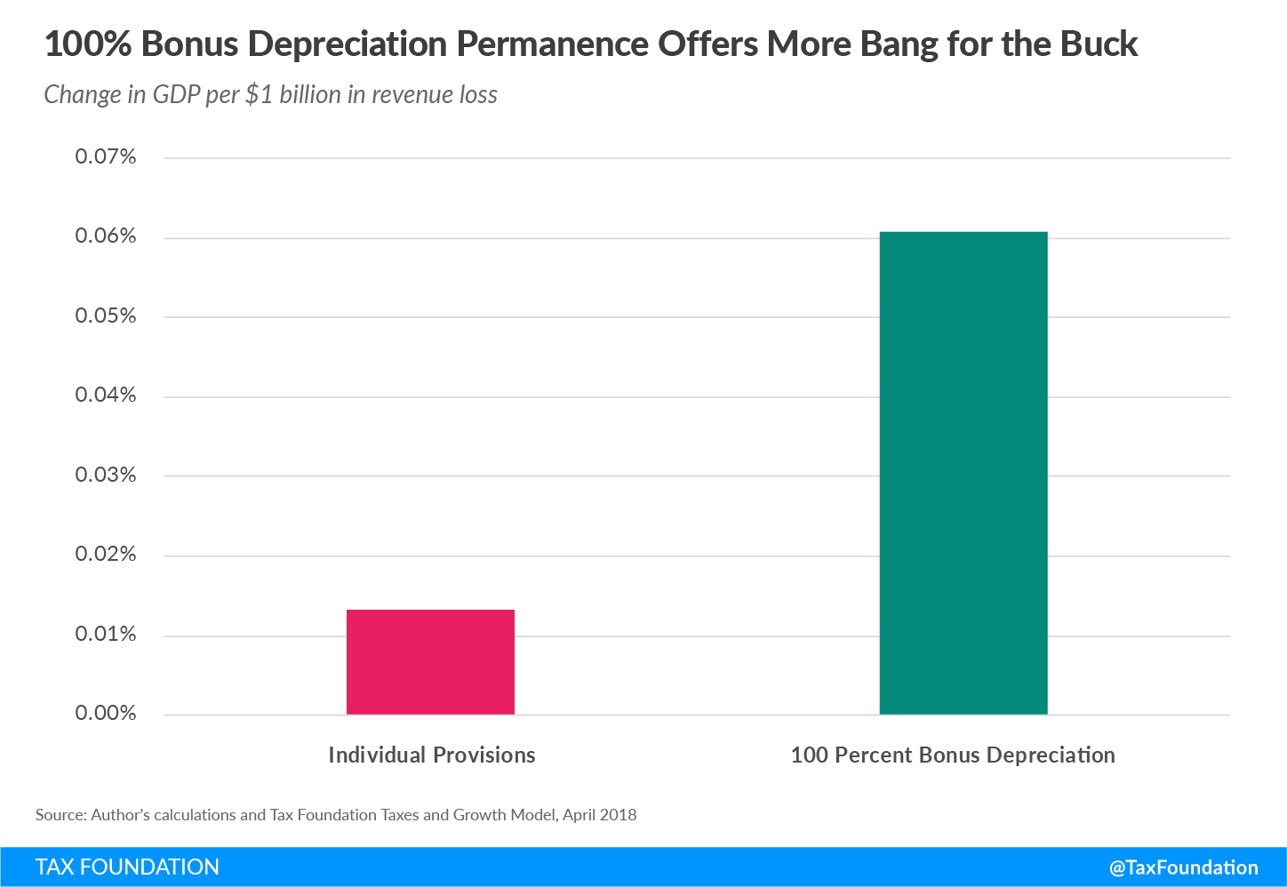 100 percent bonus depreciation permanence offers more bang for the buck