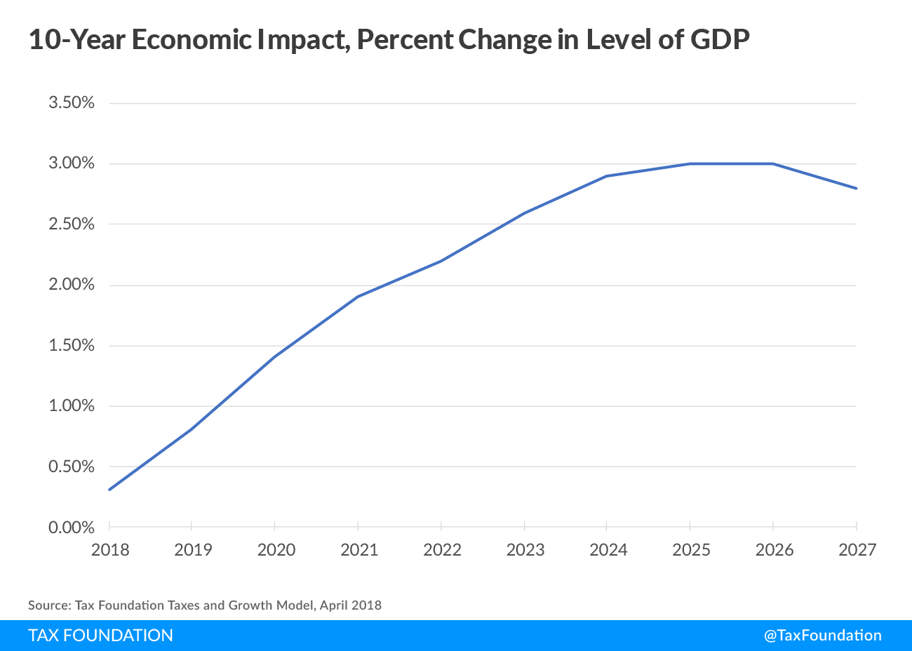 10-year economic impact, percent change in level of GDP