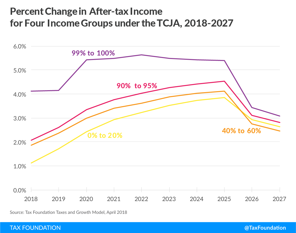 TCJA percent change in after-tax income for four income groups under the TCJA