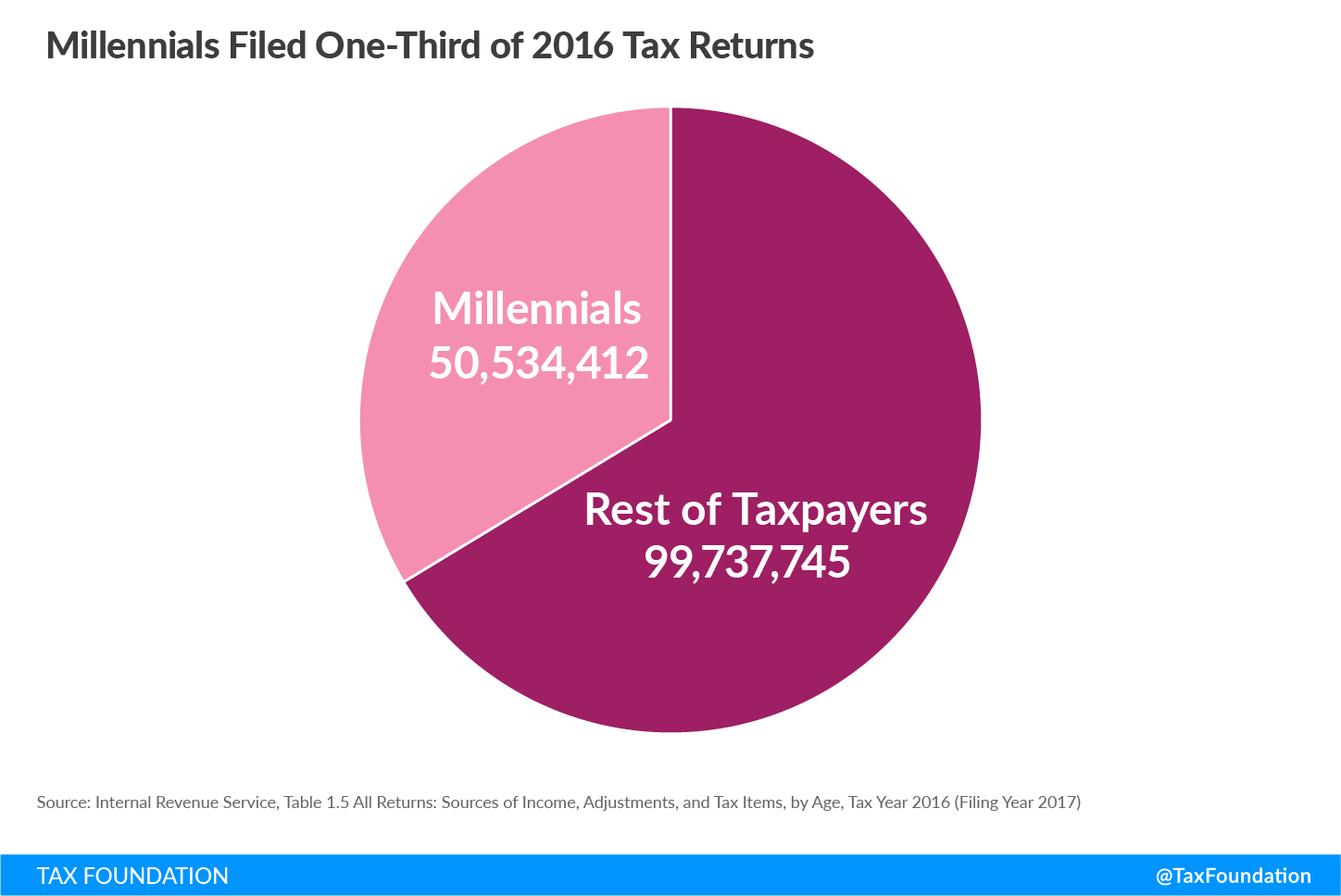 Millennials filed one-third of 2016 tax returns