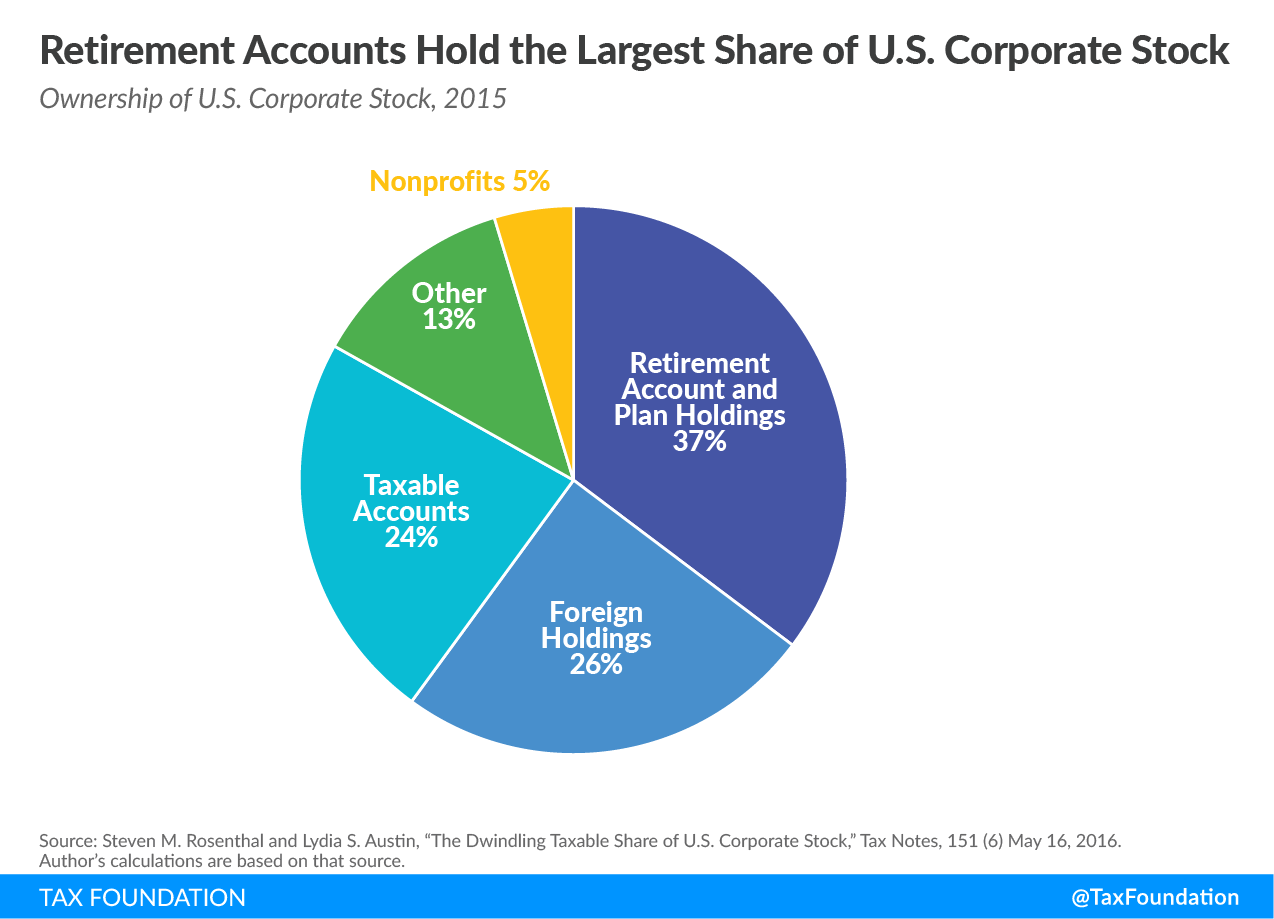 Retirement Accounts Hold the Largest Share of U.S. Corporate Stock