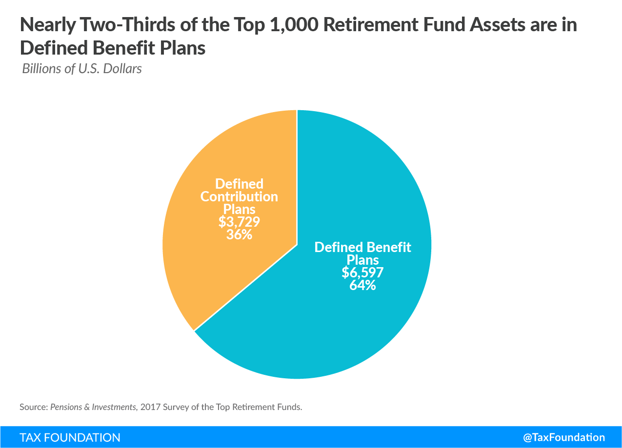 Nearly Two-Thirds of the Top 1,000 Retirement Fund Assets are in Defined Benefit Plans