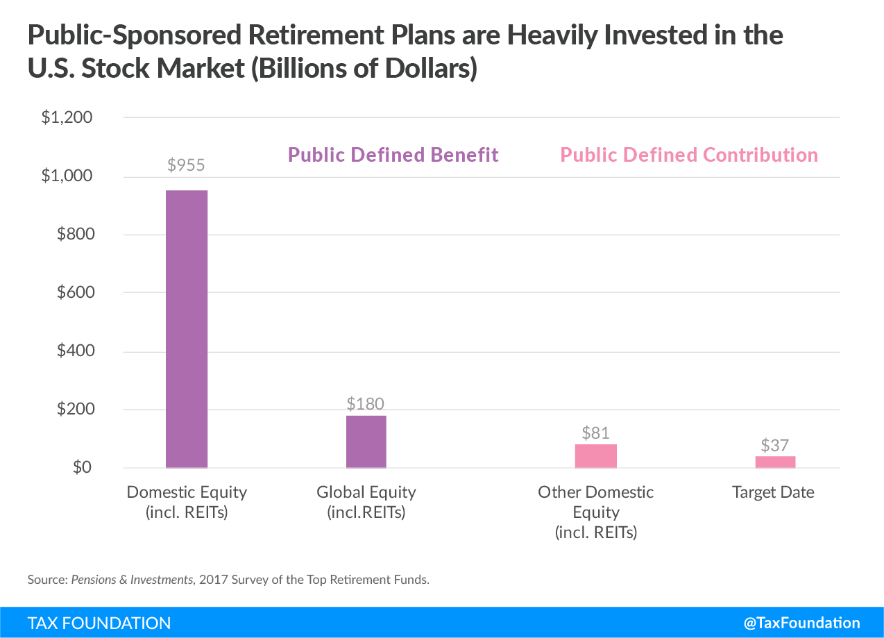 Public-Sponsored Retirement Plans are Heavily Invested in the U.S. Stock Market