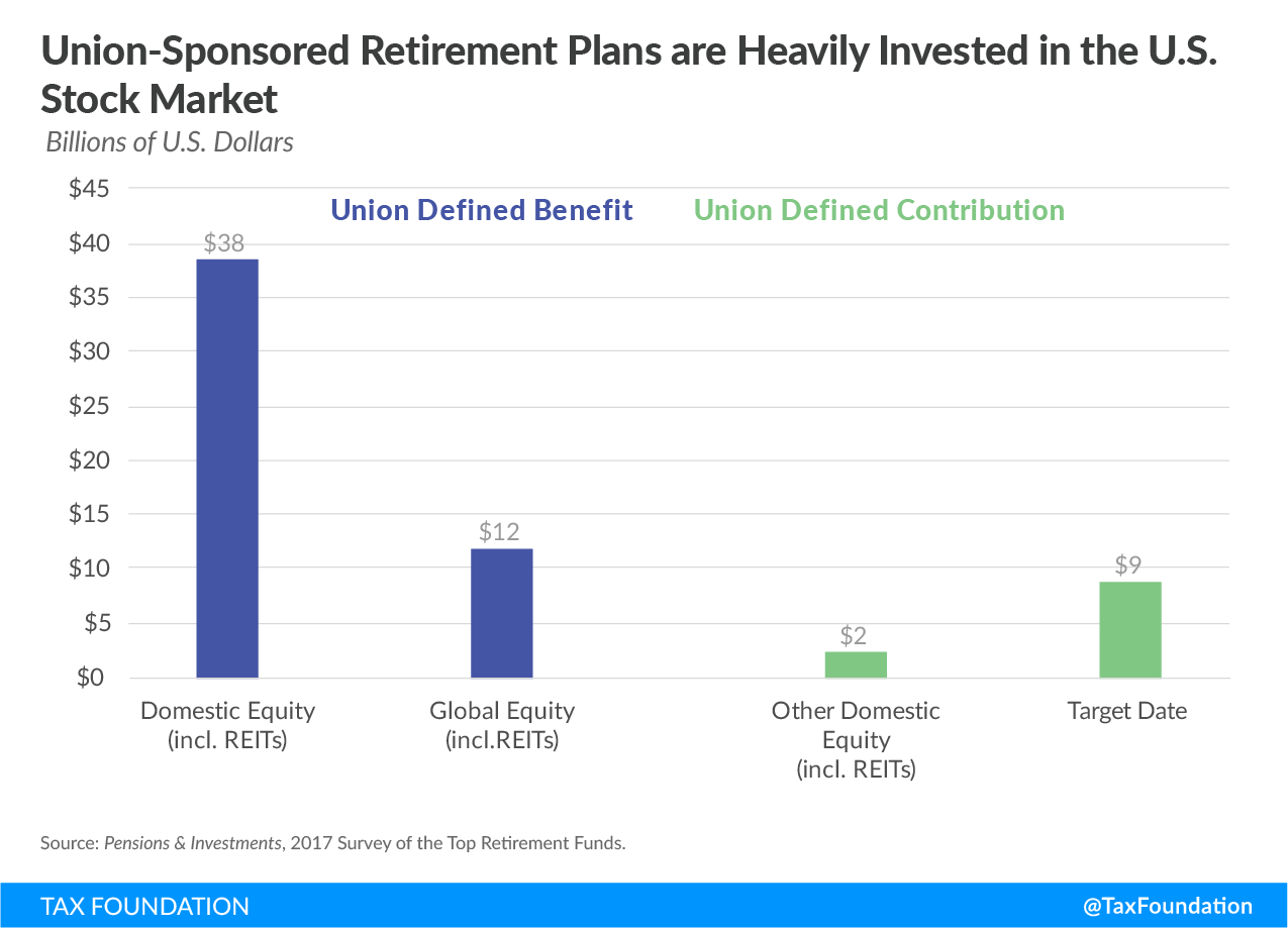 Union-Sponsored Retirement Plans are Heavily Invested in the U.S. Stock Market