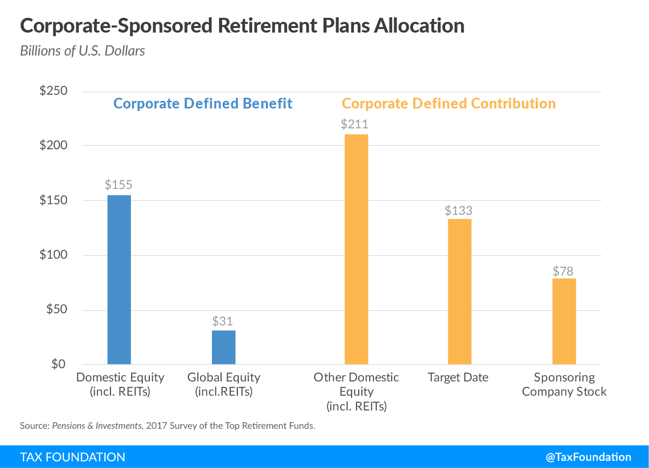 Corporate-Sponsored Retirement Plans Allocation