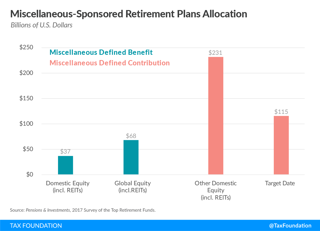 Miscellaneous-Sponsored Retirement Plans Allocation