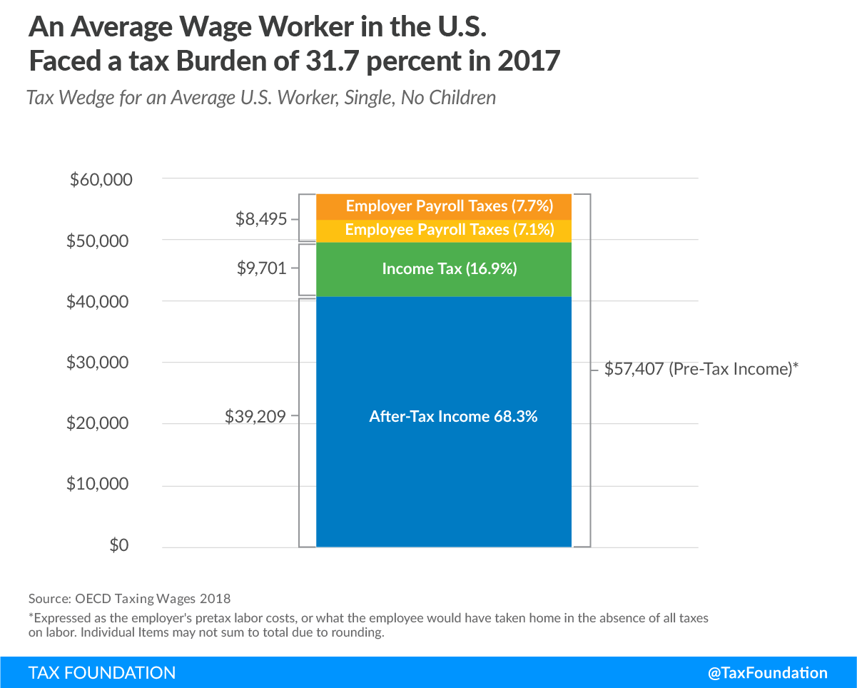 Average wage worker in the U.S. faced a tax burden of 31.7 percent in 2017