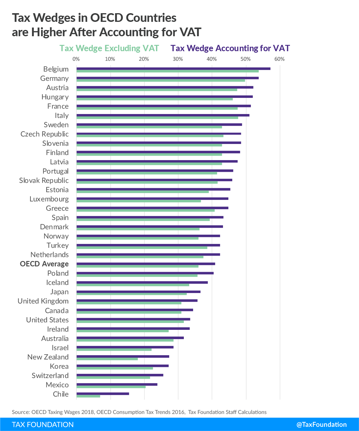 Tax Wedges in OECD Countries are Higher After Accounting for VAT