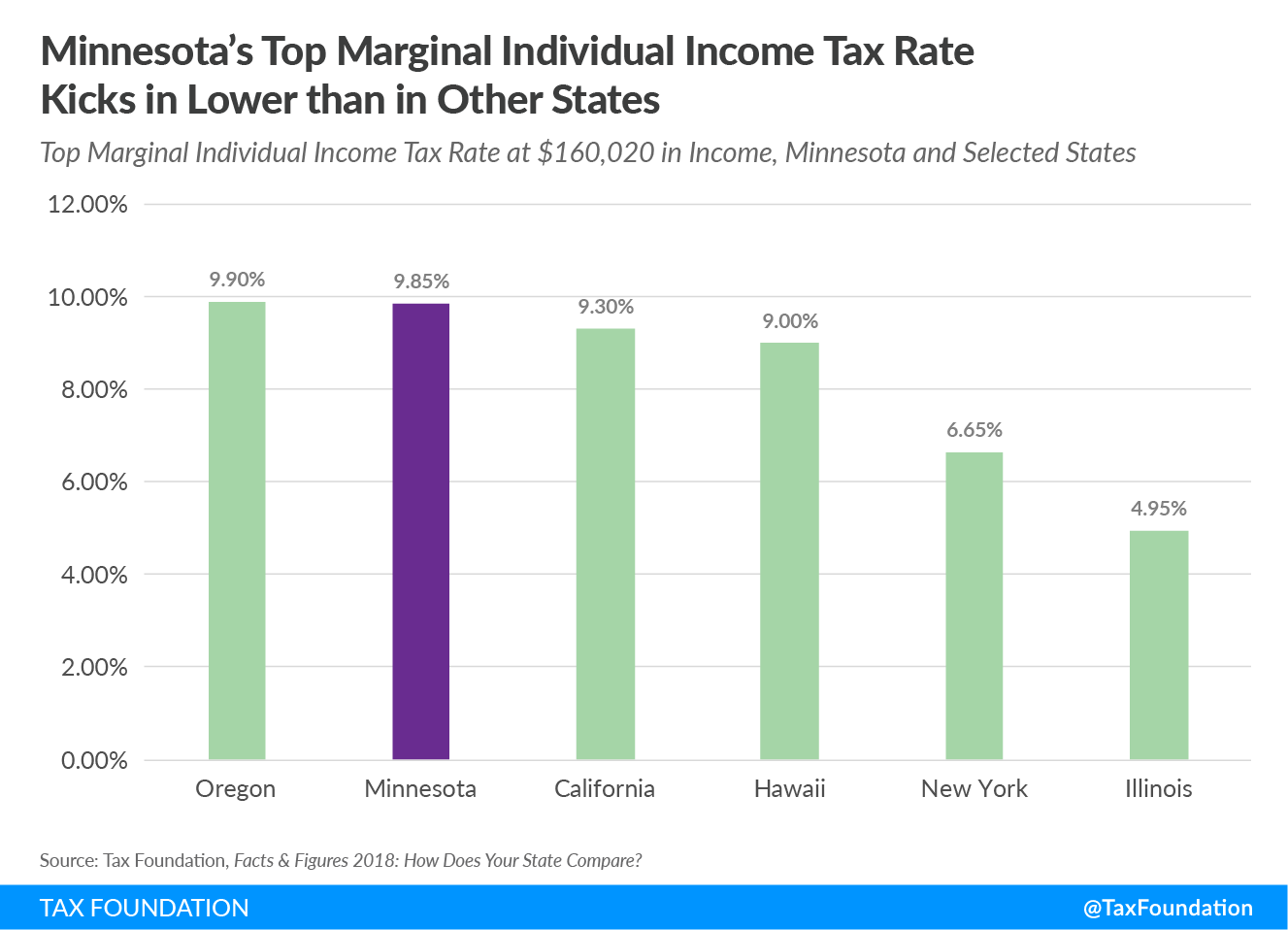 Minnesota's Top Marginal Individual Income Tax Rate Kicks in Lower than in Other States