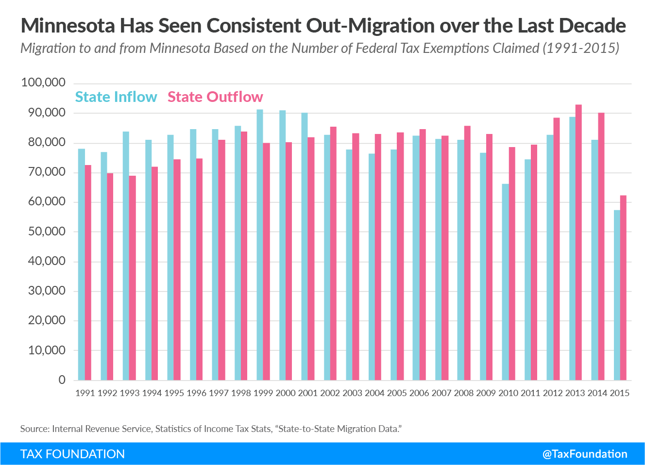 Minnesota Has Seen Consistent Out-Migration over the Last Decade