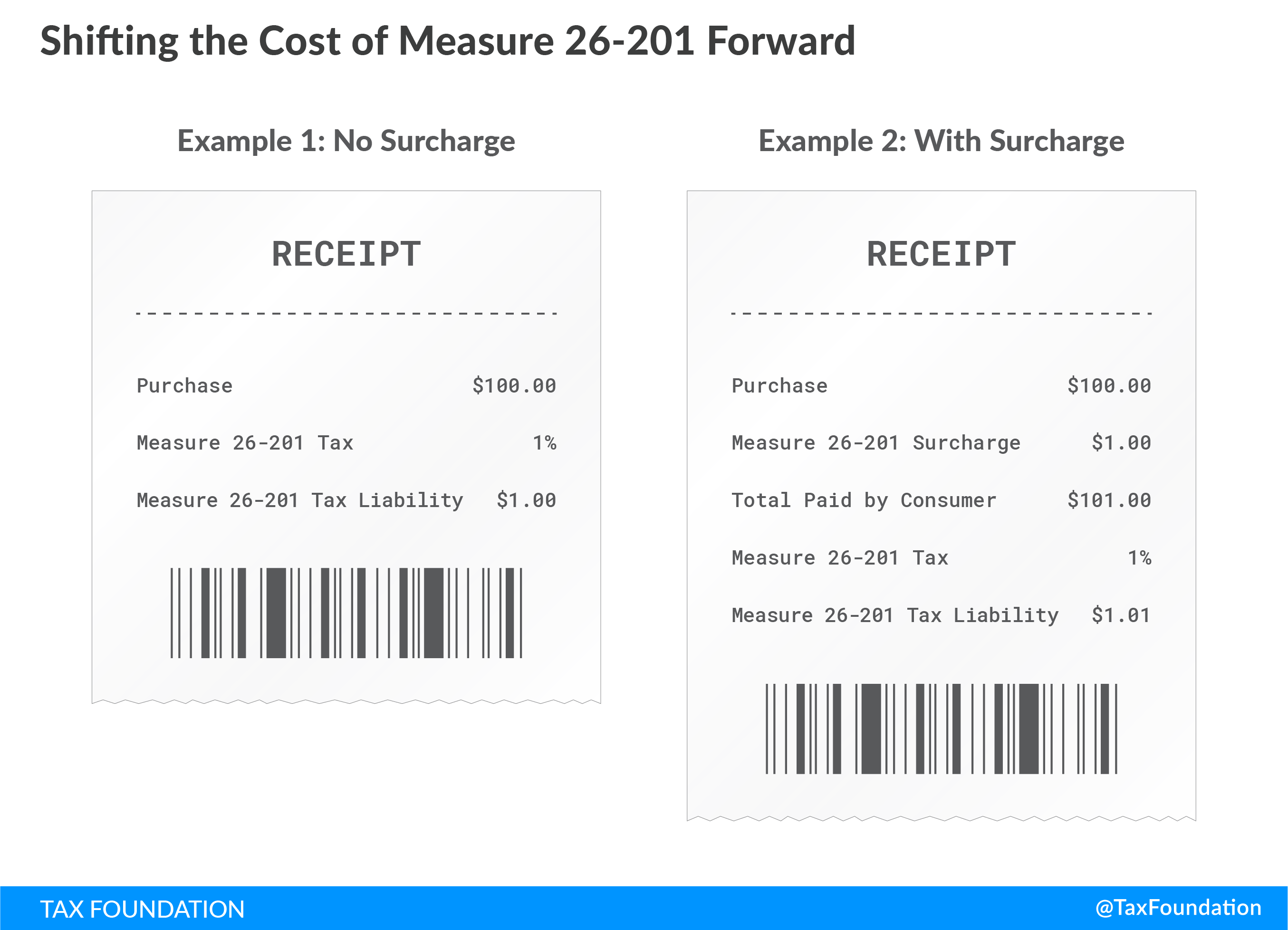 Portland Oregon Shifting the Cost of Measure 26-201 Forward