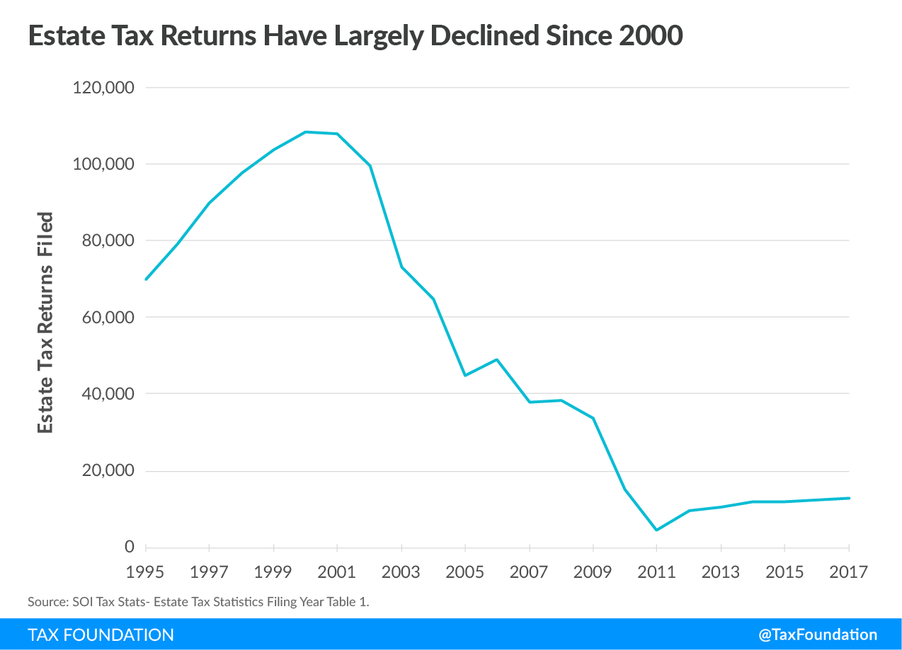 Estate Tax Returns have largely declined since 2000