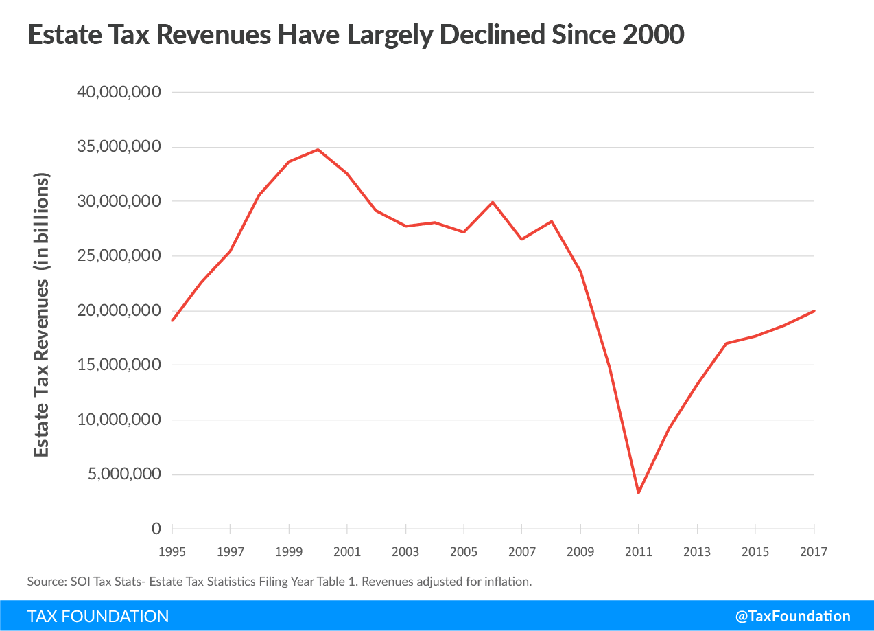 Estate Tax Revenues Have Largely Declined Since 2000