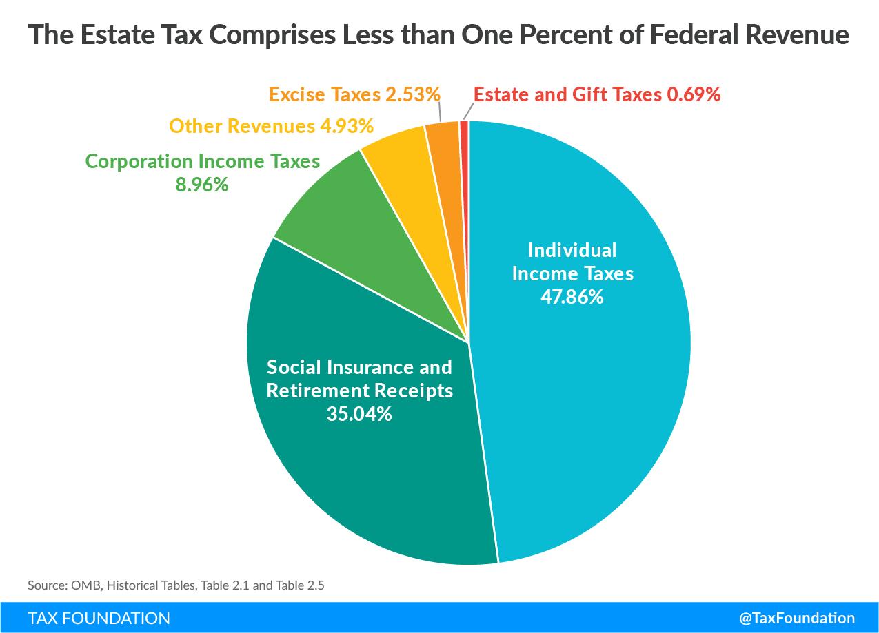 The Estate Tax Comprises Less than 1 Percent of Federal Revenue