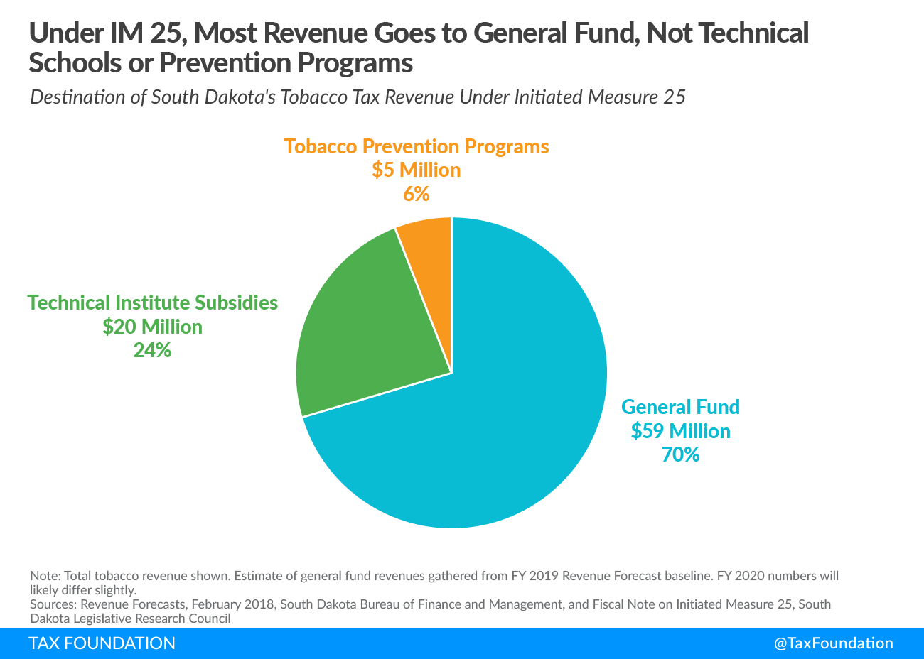 Under IM 25, Most Revenue Goes to General Fund, Not Technical Schools or Prevention Programs