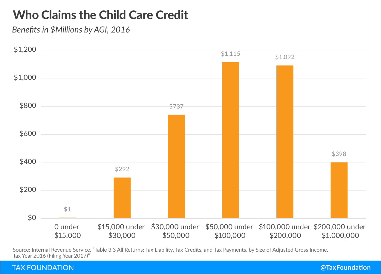 who claims the child care credit
