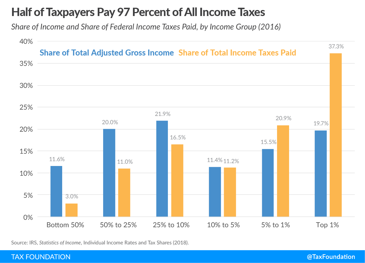Half of taxpayers pay 97 percent of all income taxes, 2018 federal income tax data