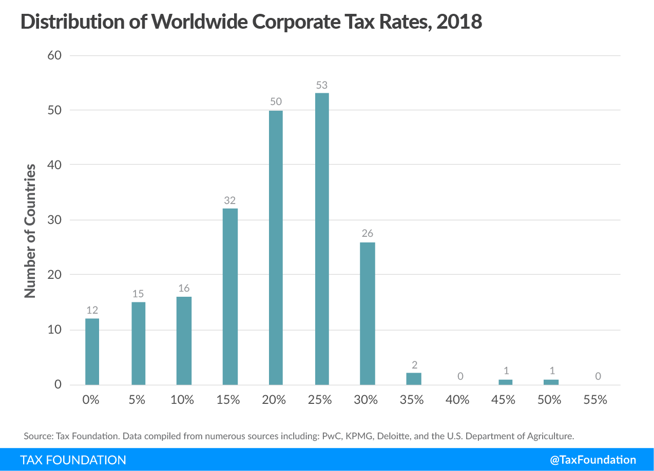 Distribution of Worldwide corporate tax rates, 2018