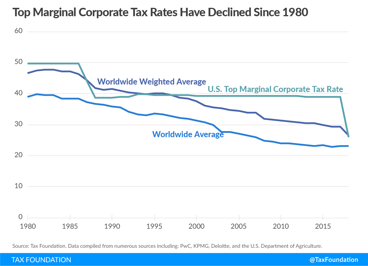 Top marginal corporate tax rates have declined since 1980