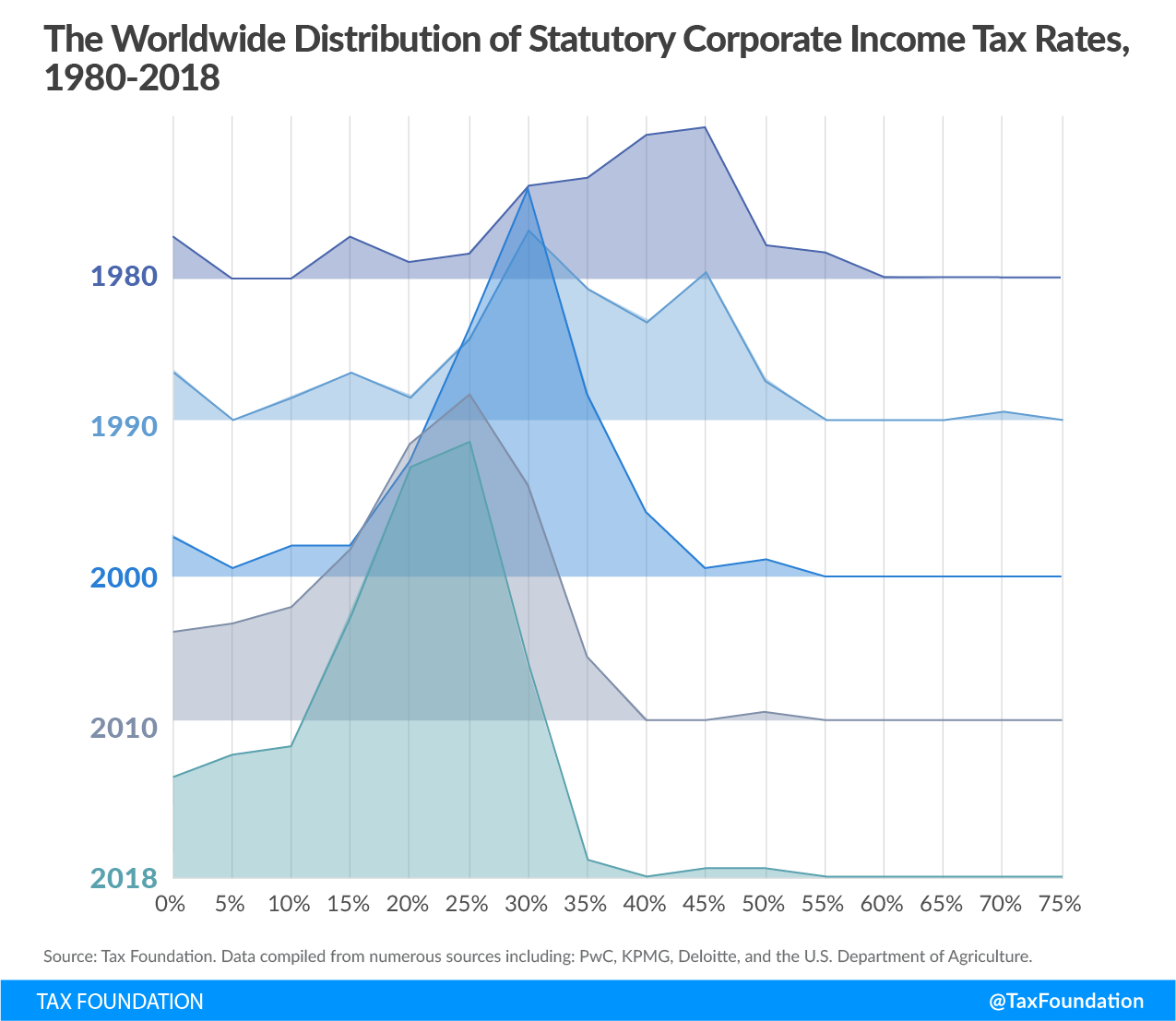 the worldwide distribution of statutory corporate income tax rates, 1980-2018