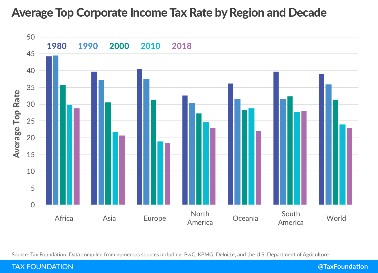 Corporate Tax Rates Around the World, 2018 | Tax Foundation