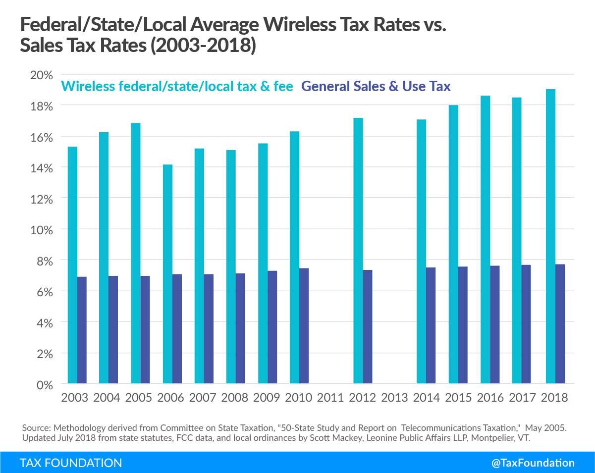 Federal, state, local average wireless cell phone tax rates vs. sales tax rates, 2003-2018