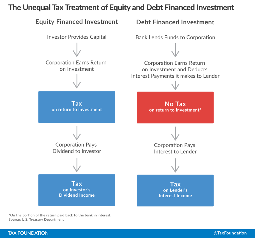 The unequal treatment of equity and debt financed investment, entrepreneurship, entrepreneur taxes, tax burden