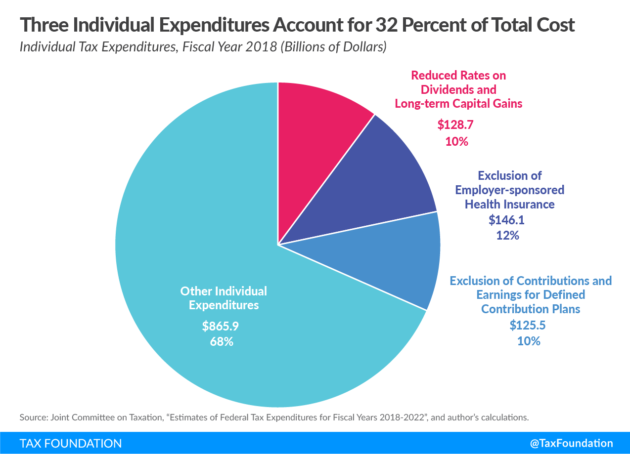 Three individual tax expenditures account for 32 percent of total cost