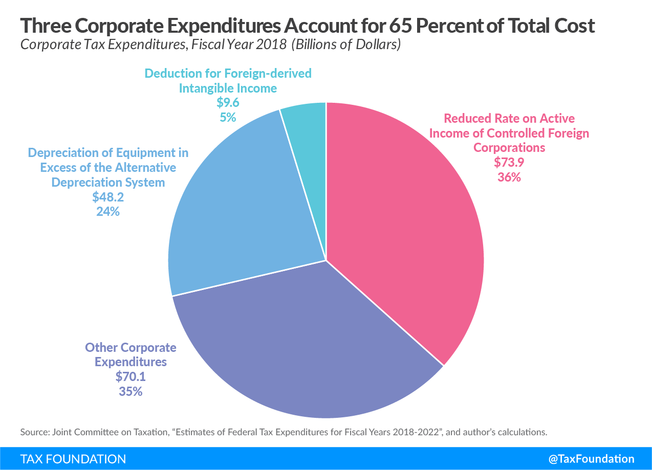 Three corporate tax expenditures account for 65 percent of total cost