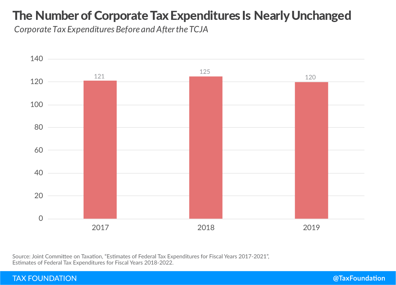 The number of corporate tax expenditures is nearly unchanged